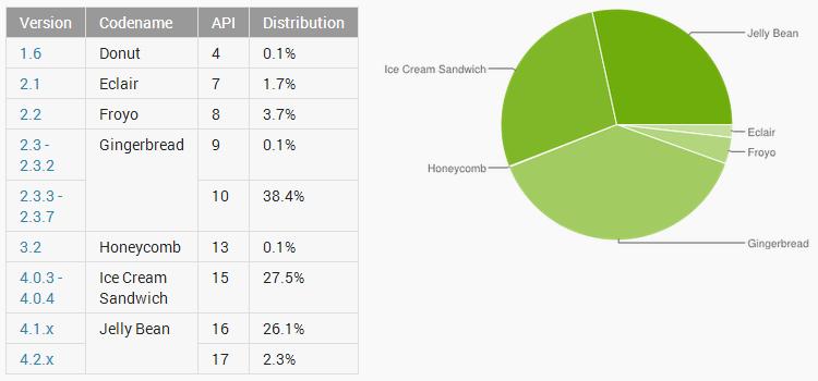 Android Jelly Bean breitet sich aus.